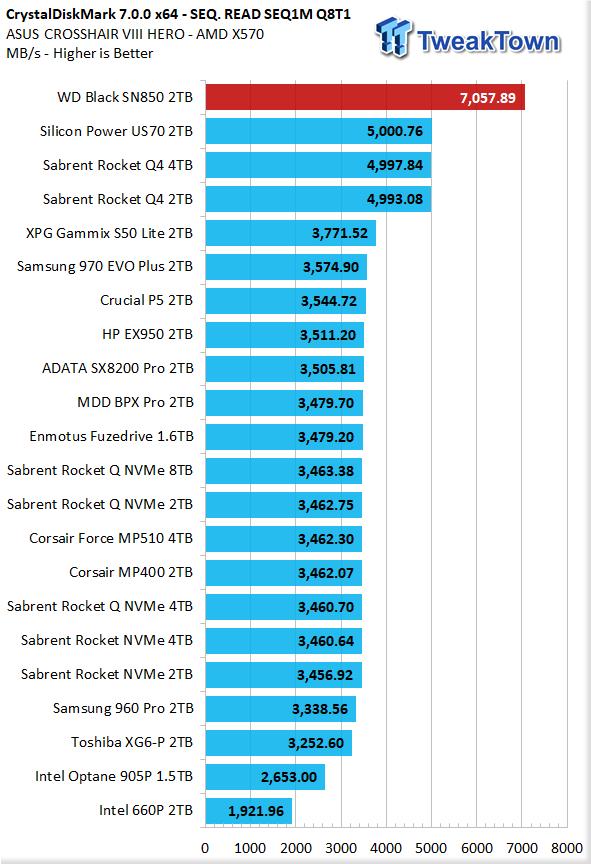 WD Black SN850 2TB NVMe M.2 SSD Review 11 | TweakTown.com