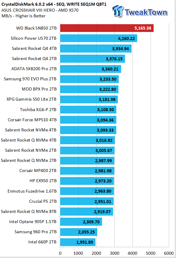 WD Black SN850 2TB NVMe M.2 SSD Review 12 | TweakTown.com