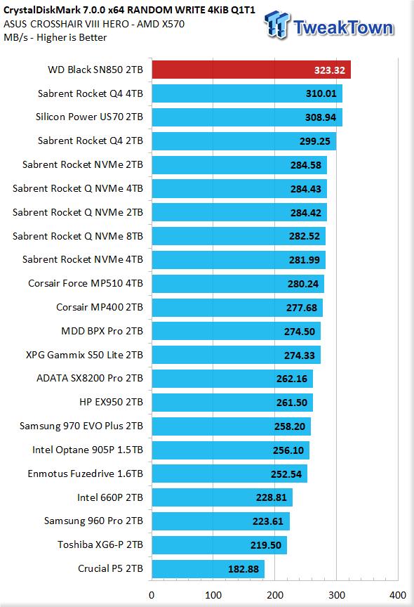 WD Black SN850 2TB NVMe M.2 SSD Review 14 | TweakTown.com