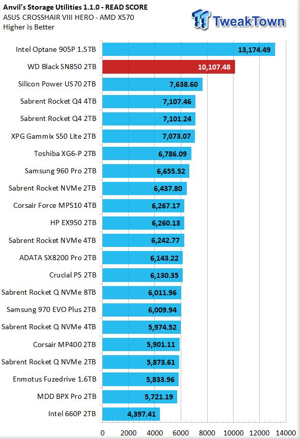 WD Black SN850 2TB NVMe M.2 SSD Review 16 | TweakTown.com