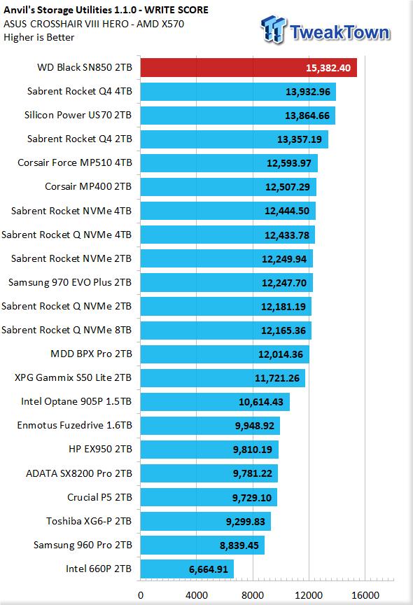WD Black SN850 2TB NVMe M.2 SSD Review 17 | TweakTown.com