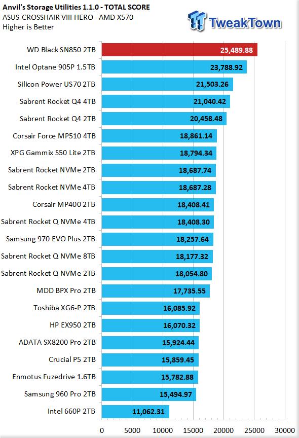 WD Black SN850 2TB NVMe M.2 SSD Review 18 | TweakTown.com