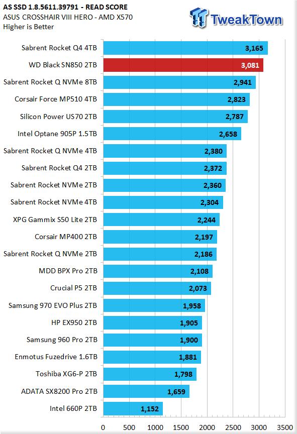 WD Black SN850 2TB NVMe M.2 SSD Review 23 | TweakTown.com