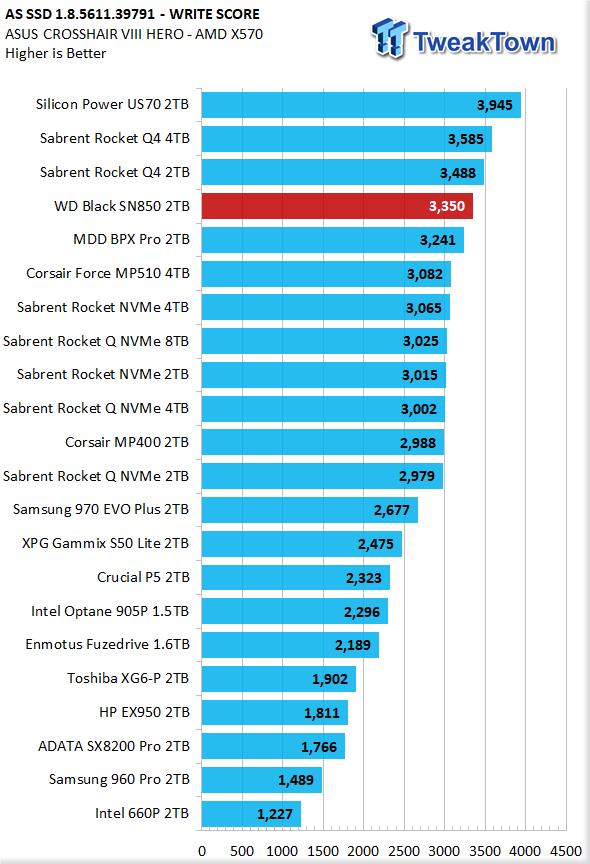 WD Black SN850 2TB NVMe M.2 SSD Review 24 | TweakTown.com