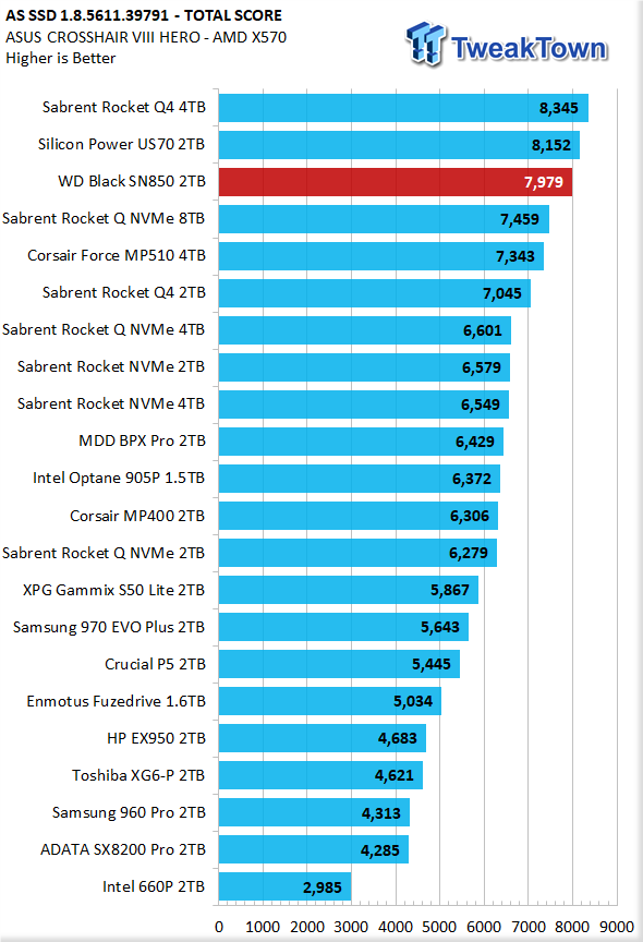 WD Black SN850 2TB NVMe M.2 SSD Review 25 | TweakTown.com