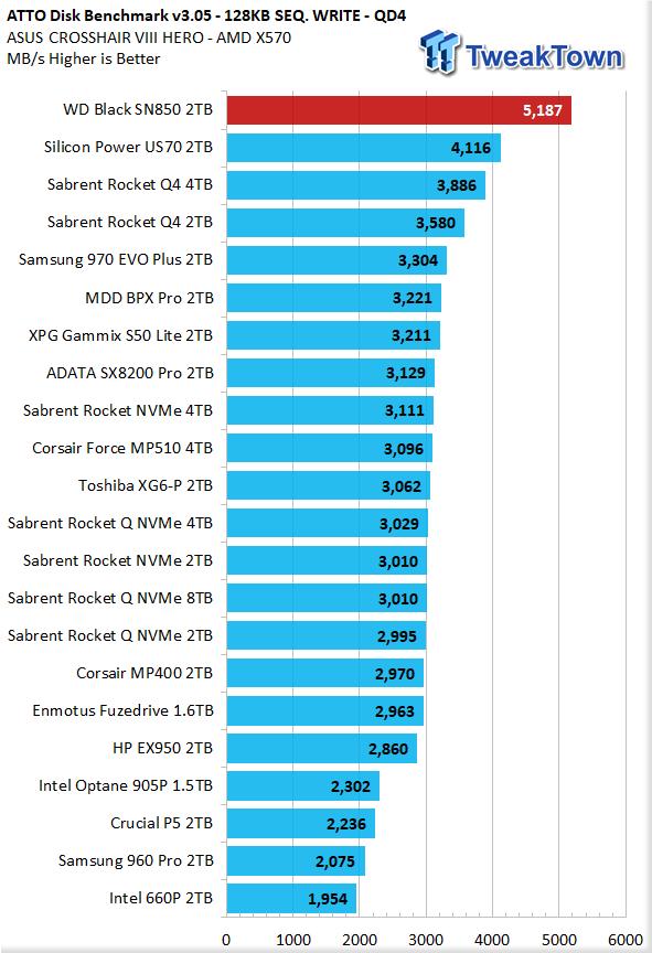 WD Black SN850 2TB NVMe M.2 SSD Review 27 | TweakTown.com