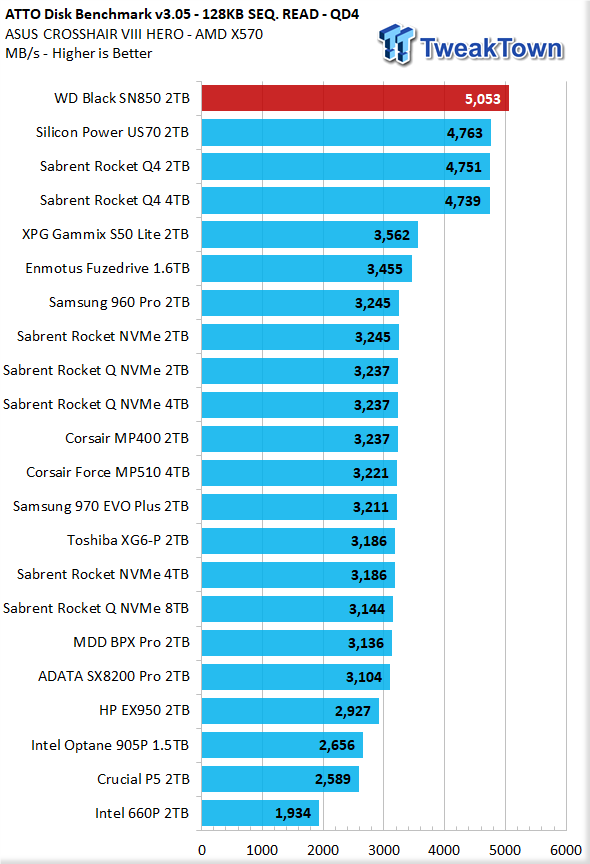 WD Black SN850 2TB NVMe M.2 SSD Review 28 | TweakTown.com