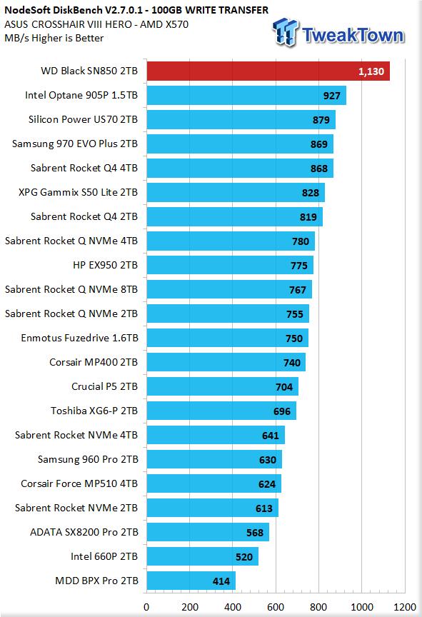 WD Black SN850 2TB NVMe M.2 SSD Review 30 | TweakTown.com