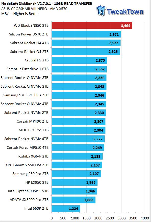 WD Black SN850 2TB NVMe M.2 SSD Review 32 | TweakTown.com