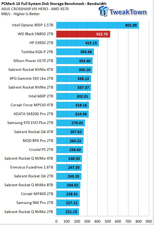 WD Black SN850 2TB NVMe M.2 SSD Review 37 | TweakTown.com