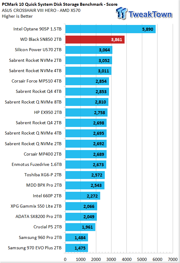 WD Black SN850 2TB NVMe M.2 SSD Review 40 | TweakTown.com