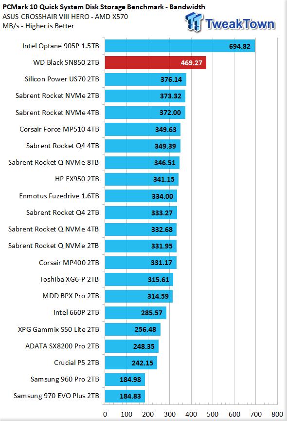 WD Black SN850 2TB NVMe M.2 SSD Review 41 | TweakTown.com