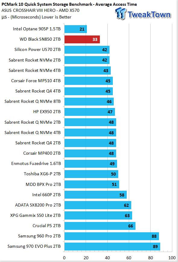 WD Black SN850 2TB NVMe M.2 SSD Review 42 | TweakTown.com