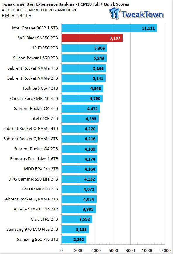 WD Black SN850 2TB NVMe M.2 SSD Review 44 | TweakTown.com
