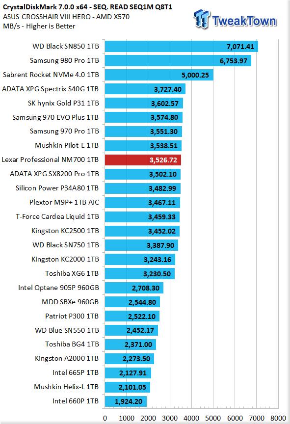 Revisión 09 del SSD Lexar Professional NM700 1TB M.2    TweakTown.com