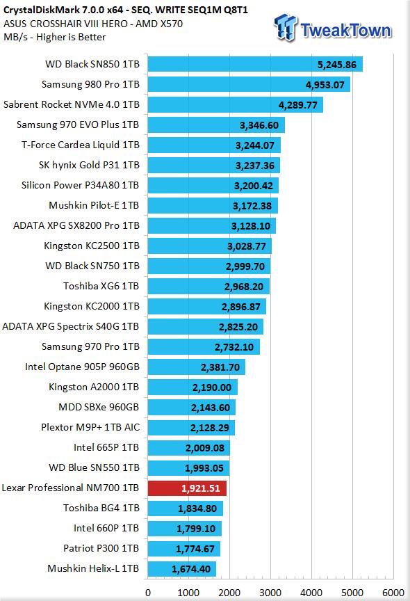 Revisión de Lexar Professional NM700 1TB M.2 SSD 10 |  TweakTown.com