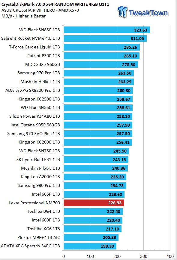 Revisión de Lexar Professional NM700 1TB M.2 SSD 12 |  TweakTown.com