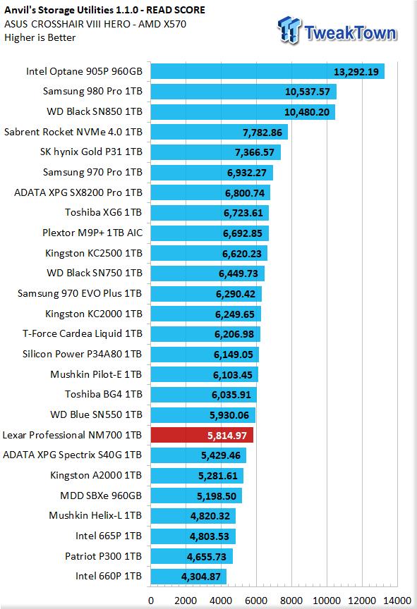 Revisión de Lexar Professional NM700 1TB M.2 SSD 14 |  TweakTown.com