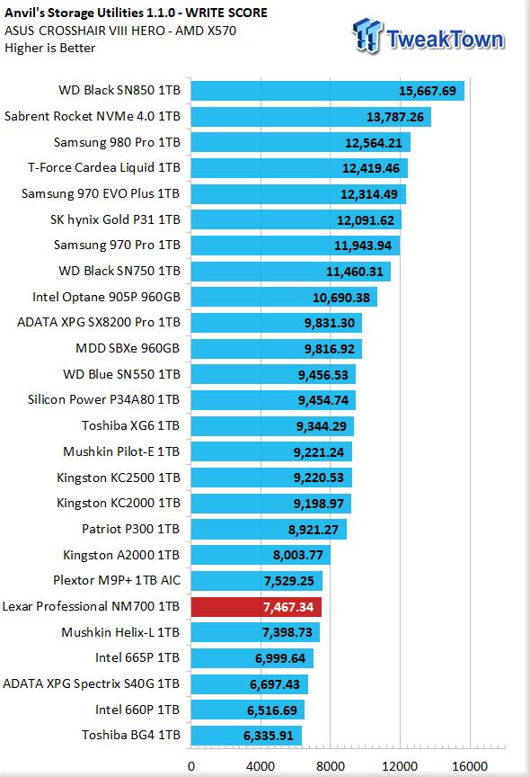 Revisión de Lexar Professional NM700 1TB M.2 SSD 15 |  TweakTown.com
