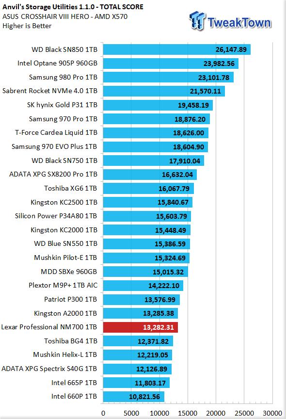 Revisión de Lexar Professional NM700 1TB M.2 SSD 16    TweakTown.com