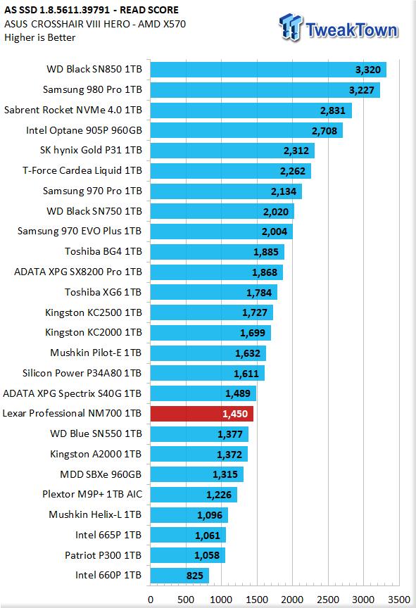 Revisión del SSD Lexar Professional NM700 1TB M.2 21 |  TweakTown.com