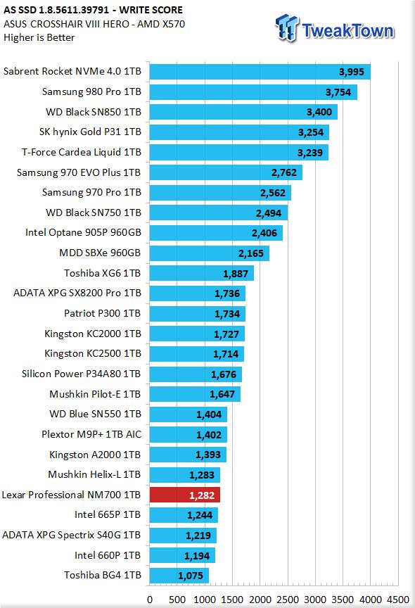 Revisión del SSD Lexar Professional NM700 1TB M.2 22 |  TweakTown.com