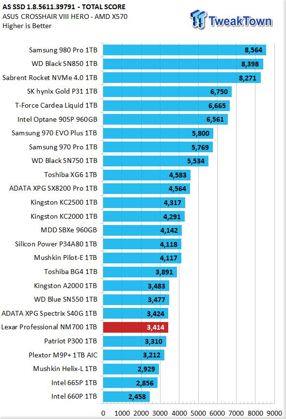 Revisión de Lexar Professional NM700 1TB M.2 SSD 23 |  TweakTown.com