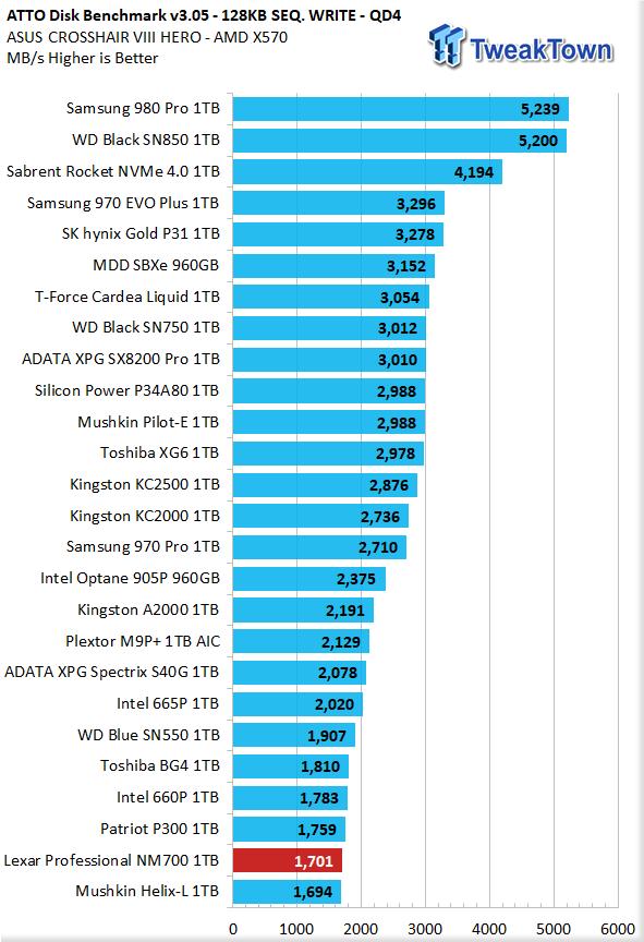 Revisión de Lexar Professional NM700 1TB M.2 SSD 25    TweakTown.com