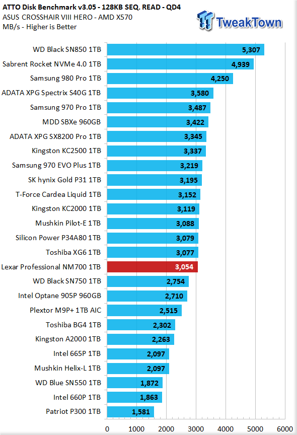 Revisión Lexar Professional NM700 1TB M.2 SSD 26    TweakTown.com