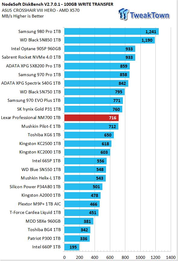 Revisión del SSD Lexar Professional NM700 1TB M.2 28 |  TweakTown.com