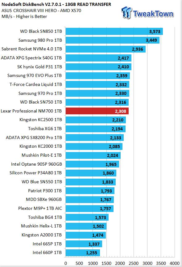 Revisión de Lexar Professional NM700 1TB M.2 SSD 30 |  TweakTown.com