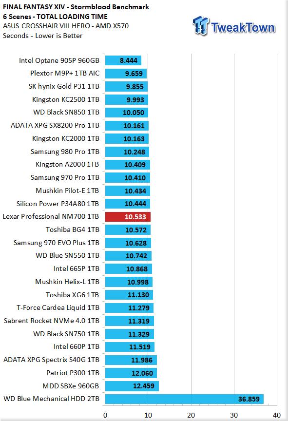 Revisión de Lexar Professional NM700 1TB M.2 SSD 32    TweakTown.com