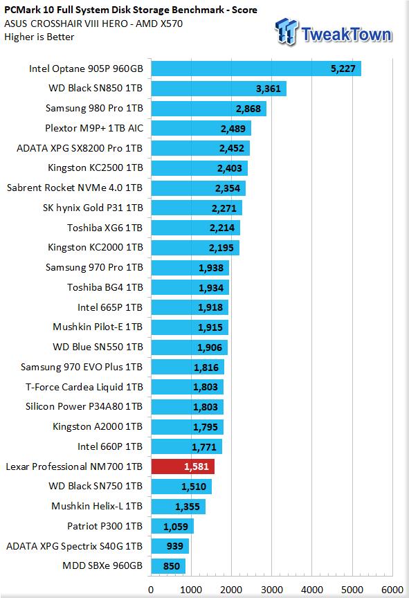 Revisión Lexar Professional NM700 1TB M.2 SSD 34 |  TweakTown.com