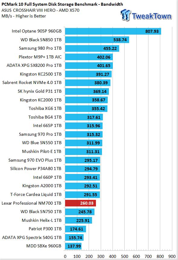 Revisión de Lexar Professional NM700 1TB M.2 SSD 35 |  TweakTown.com