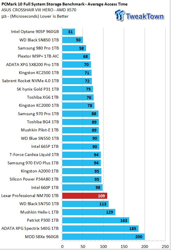 Revisión de Lexar Professional NM700 1TB M.2 SSD 36 |  TweakTown.com