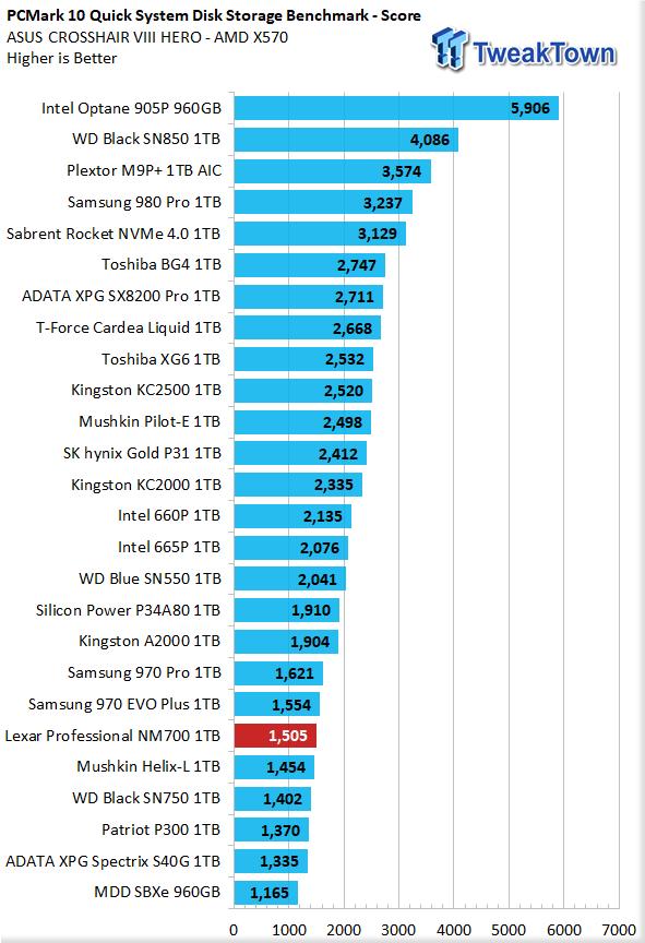 Revisión de Lexar Professional NM700 1TB M.2 SSD 38 |  TweakTown.com