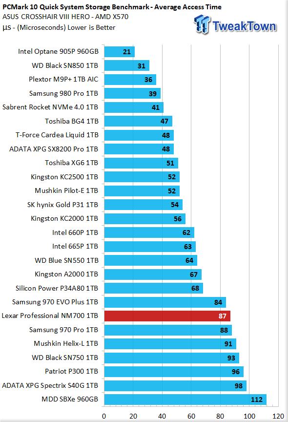 Revisión de Lexar Professional NM700 1TB M.2 SSD 40    TweakTown.com
