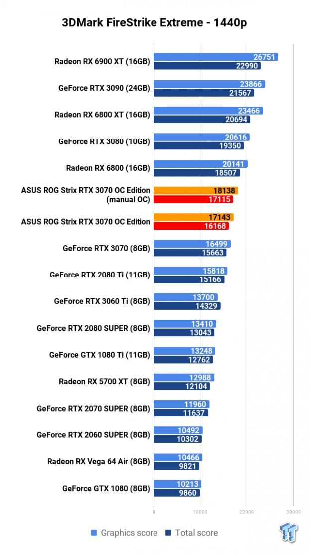ASUS ROG Strix GeForce RTX 3070 OC Edition Review 102 | TweakTown.com