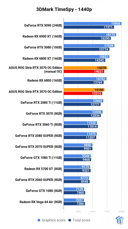 ASUS ROG Strix GeForce RTX 3070 OC Edition Review 104 | TweakTown.com