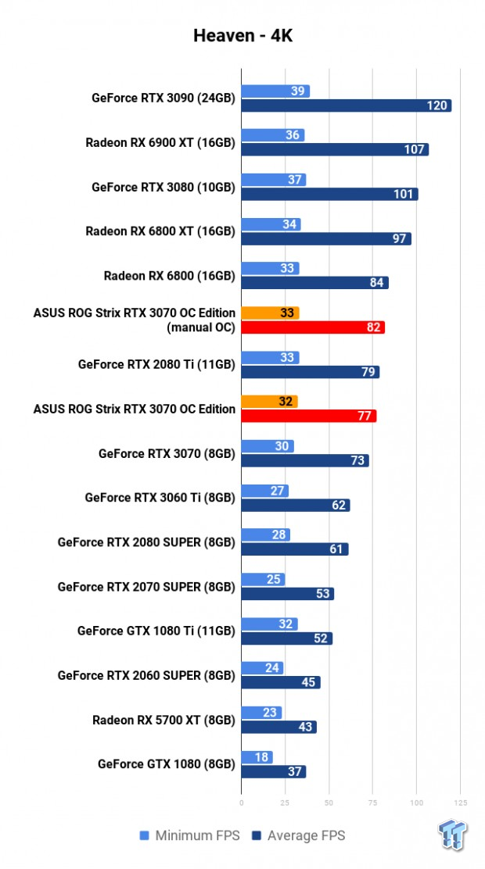 ASUS ROG Strix GeForce RTX 3070 OC Edition Review 106 | TweakTown.com