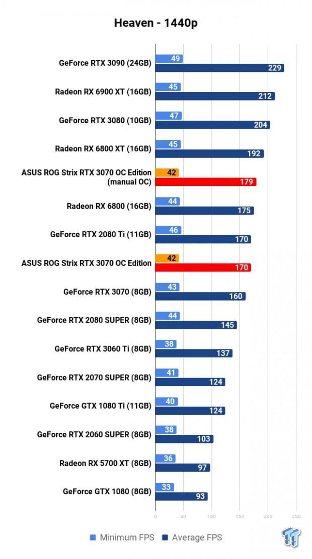 ASUS ROG Strix GeForce RTX 3070 OC Edition Review 107 | TweakTown.com