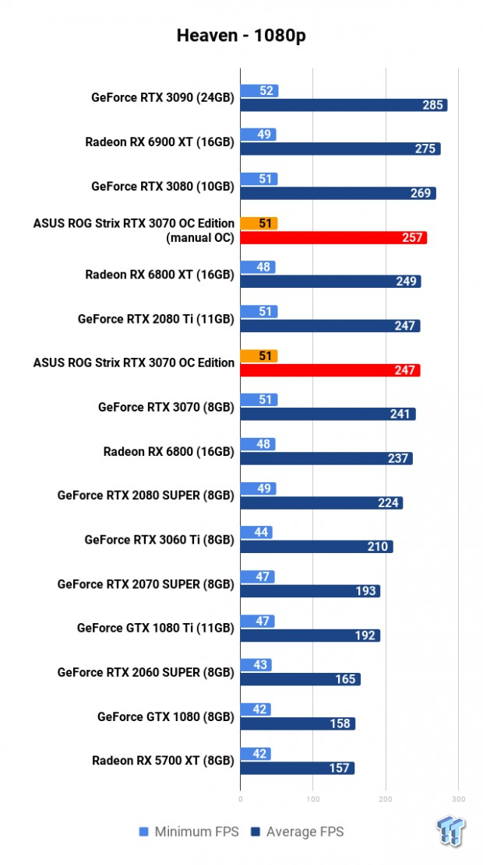 ASUS ROG Strix GeForce RTX 3070 OC Edition Review 108 | TweakTown.com