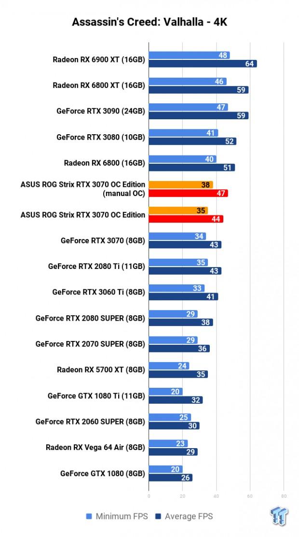 ASUS ROG Strix GeForce RTX 3070 OC Edition Review 109 | TweakTown.com