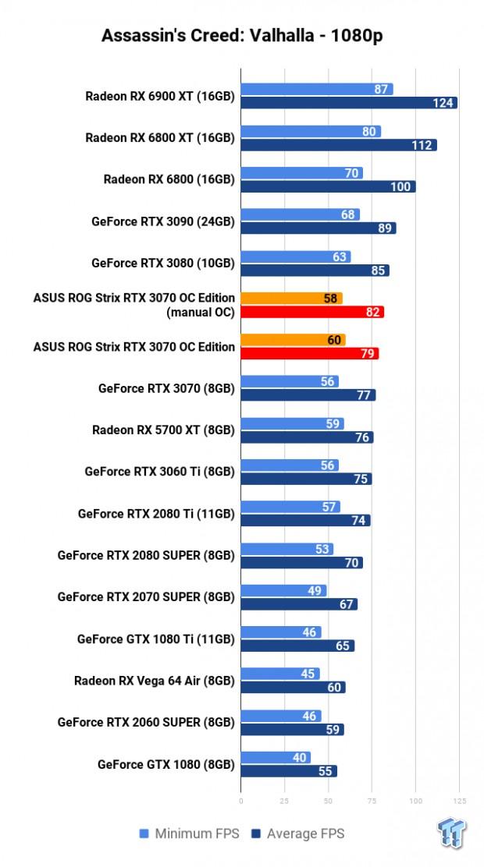 ASUS ROG Strix GeForce RTX 3070 OC Edition Review 111 | TweakTown.com