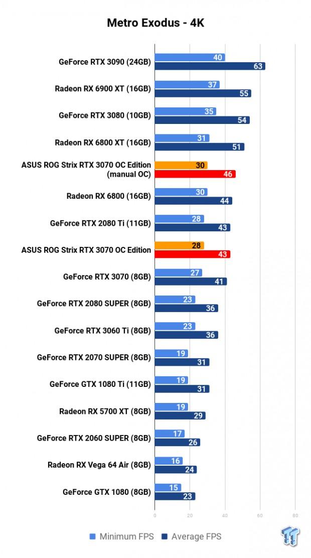 ASUS ROG Strix GeForce RTX 3070 OC Edition Review 112 | TweakTown.com