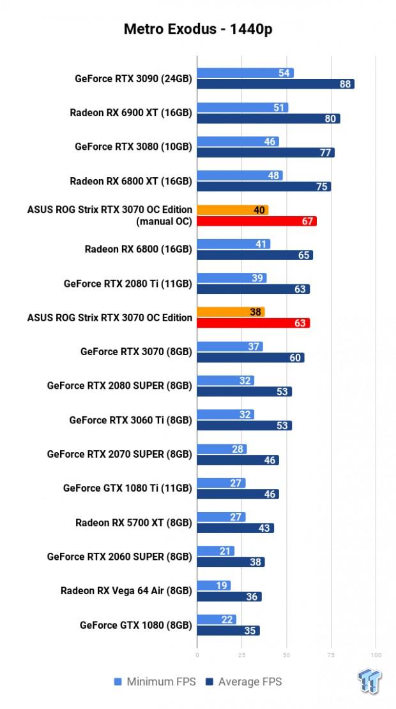 ASUS ROG Strix GeForce RTX 3070 OC Edition Review 113 | TweakTown.com