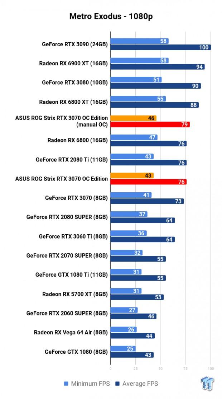 ASUS ROG Strix GeForce RTX 3070 OC Edition Review 114 | TweakTown.com