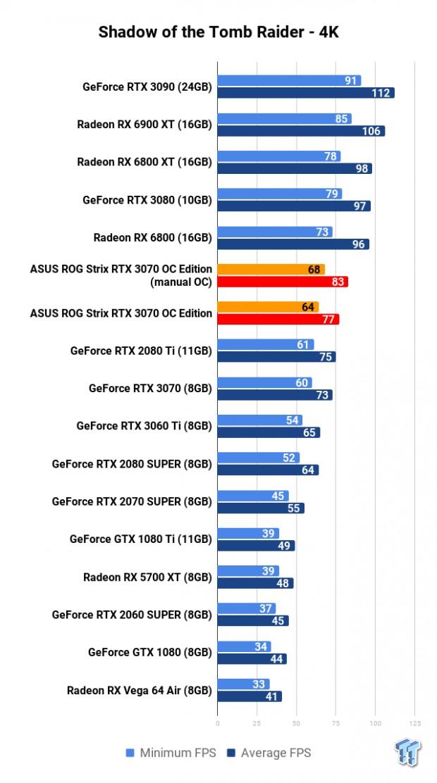 ASUS ROG Strix GeForce RTX 3070 OC Edition Review 115 | TweakTown.com