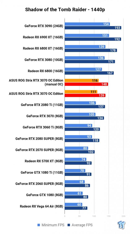 ASUS ROG Strix GeForce RTX 3070 OC Edition Review 116 | TweakTown.com