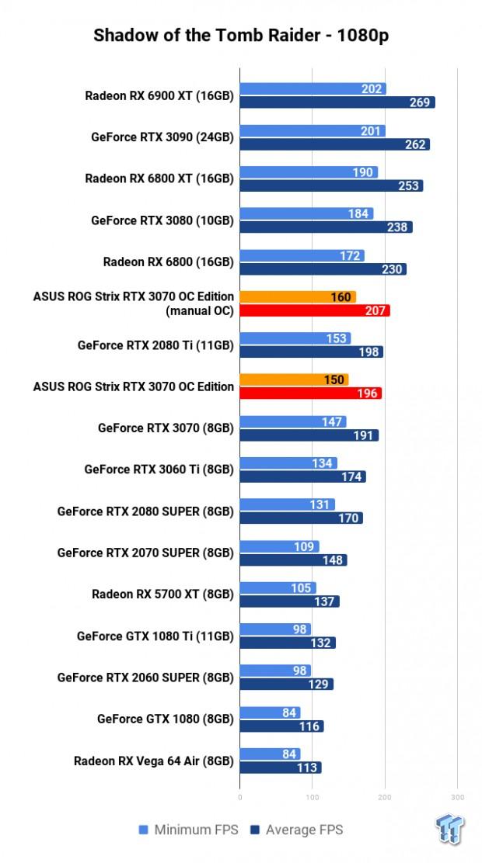 ASUS ROG Strix GeForce RTX 3070 OC Edition Review 117 | TweakTown.com